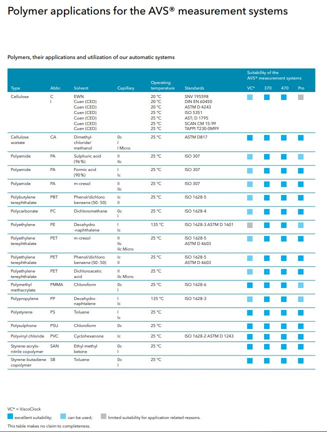 SI Analytics Polymer applications for the AVS Systems